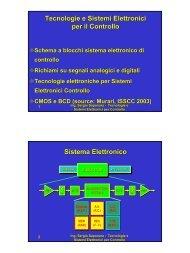 Tecnologie e Sistemi Elettronici per il Controllo Sistema Elettronico