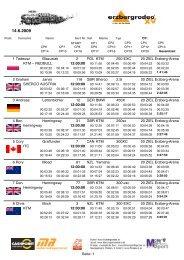 Gesamtergebnis mit Zeiten / Overall result with total time