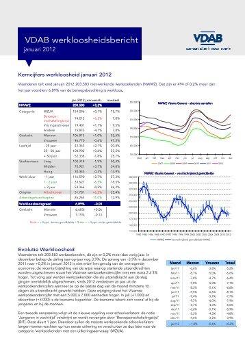 Werkloosheidsbericht 2012 01 - VDAB