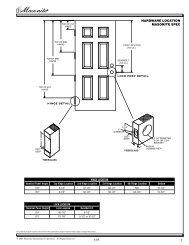 Hardware Locations - Masonite