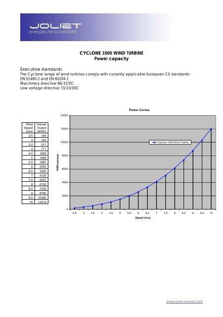 CYCLONE 500 WIND TURBINE
