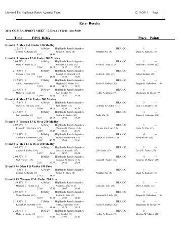 Relay Results Time Points Place Relay F/P/S - HRA Highlands ...