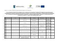 Lista rankingowa wniosków, które podlegały ocenie merytorycznej ...