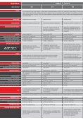 efficient power program - Lindner Traktoren - Page 6