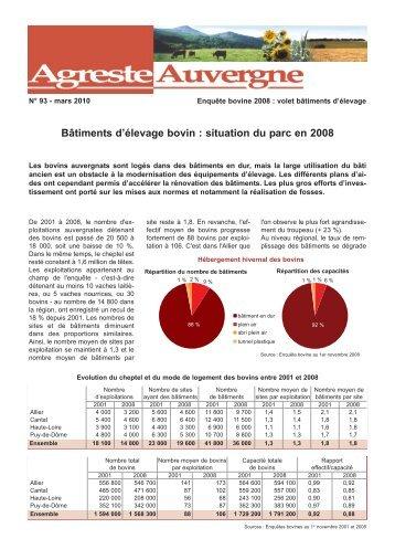 Bâtiments d'élevage bovin : situation du parc en 2008 - Agreste