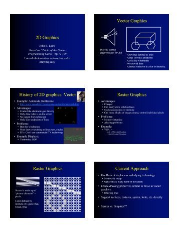 2D Graphics Vector Graphics History of 2D graphics