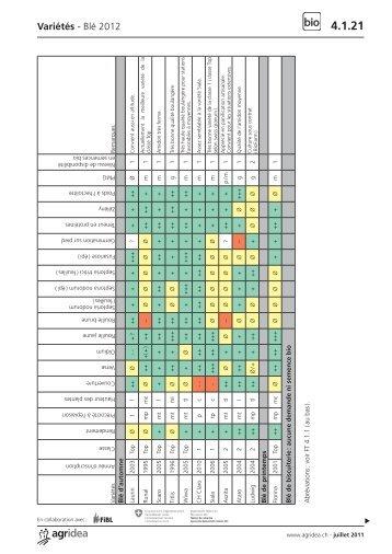 4.1.21-22 Variétés céréales panifiables 2011.indd - Agridea