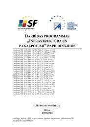 Darbības programmas