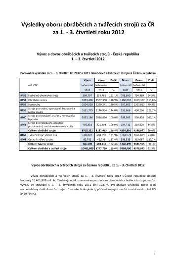 Výsledky oboru obráběcích a tvářecích strojů za ČR