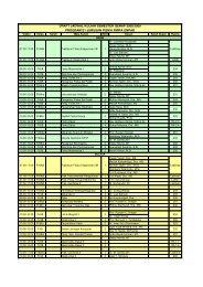 draft jadwal kuliah semester genap 2008/2009 program s1 jurusan ...