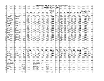 300 Meter National Championships - USA Shooting