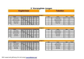 2. Vorrangliste Jungen Ergebnisse Tabellen