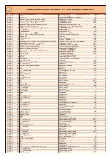 Produkce 22.10.2012 - Správa základních registrů