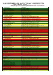 Alarmcodeliste - Thermo King Hockenheim, THERMOKING, TERMO ...