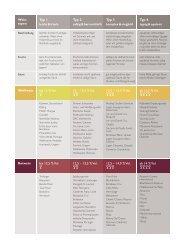 Weintypen Tabelle (PDF) - Vinum