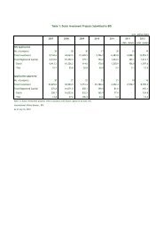 Table 1: Dutch Investment Projects Submitted to BOI - The Board of ...