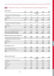 marketing of oil, petroleum products and petrochemicals - Lukoil