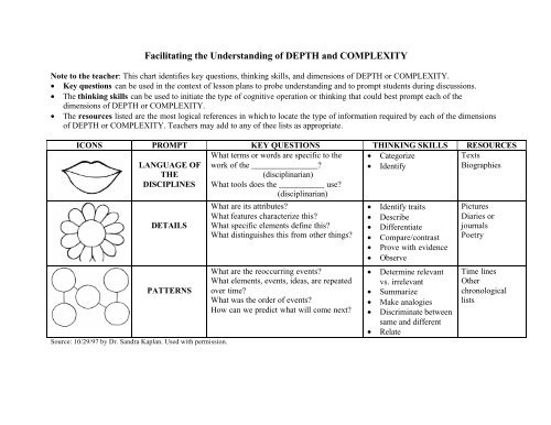 graphic relating to Depth and Complexity Icons Printable known as Facilitating the Comprehending of Element and COMPLEXITY