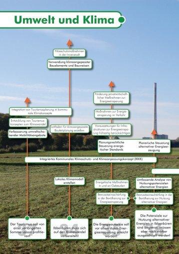 Endbericht Teil 6 Umwelt und Klima - Stadt Ibbenbüren
