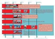 Transport and communication - Vincent Heritage