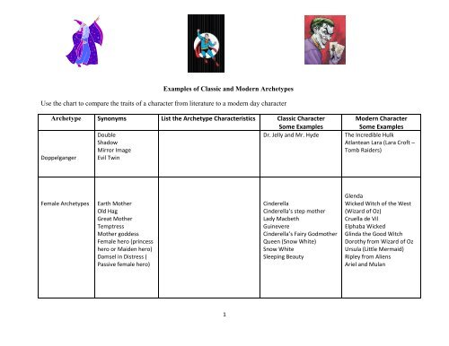 Examples of Classic and Modern Archetypes Use the     - Teachers