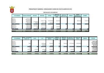 Presupuesto Consolidado - Ciudad Autónoma de Ceuta