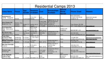 2013 Residential Camp Information - Waukesha County