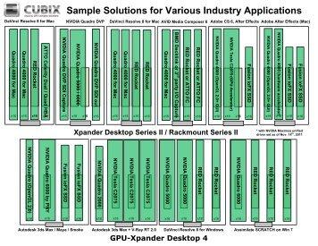 GPU-Xpander Example Matrix - Cubix