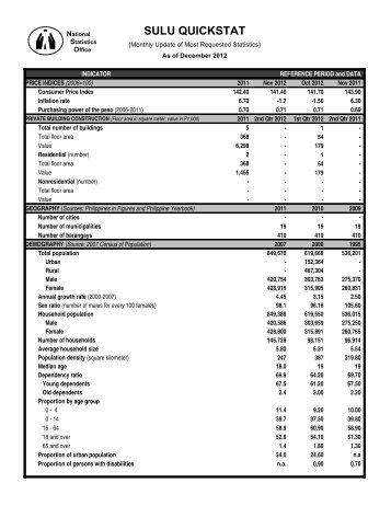 Sulu Quickstat - December 2012 - National Statistics Office