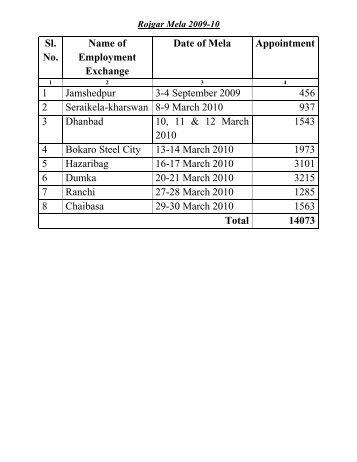 Rojgar Mela 2009-10 Sl. No. Name of Employment Exchange Date ...