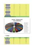 """""""Abschlussbericht der Saison 2009 / 2010"""" - VfR Nierstein 1911 eV - Page 6"""