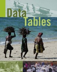 Data Tables - World Resources Institute