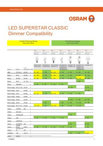 LED SUPERSTAR CLASSIC Dimmer Compatibility - Osram