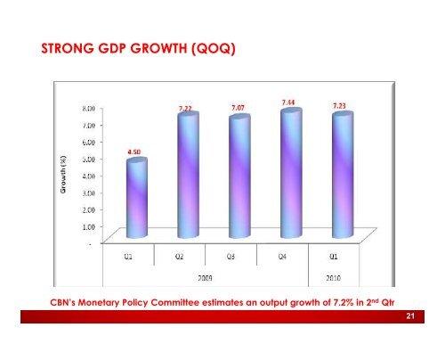 2010 Half Year Investor Presentation - UBA Plc