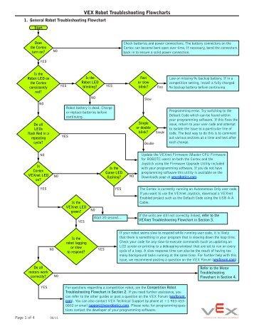 Hwh hydraulic leveling operators manual