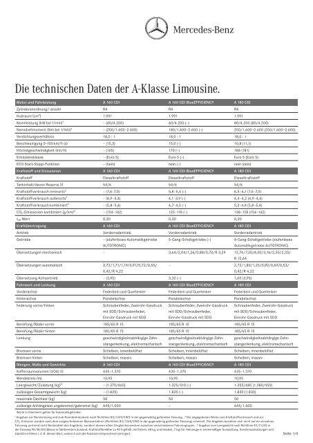 Die technischen Daten der A-Klasse Limousine. - Mercedes-Benz ...