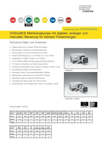 323Du/MC8 Mehrkanalpumpe mit digitaler, analoger und manueller ...
