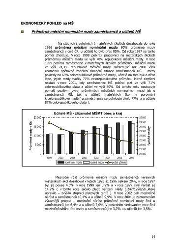Průměrné měsíční nominální mzdy zaměstnanců a učitelů MŠ