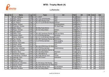 MTB - Trophy Mank (4) - NÖ Hobby Trophy