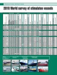 2010 World survey of stimulaton vessels
