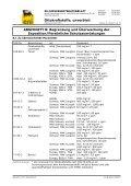 Ottokraftstoff (CH) - Seite 7