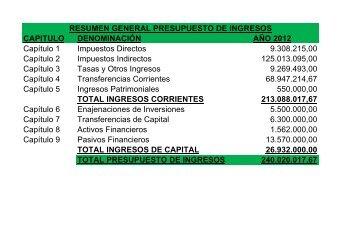 RESUMEN INGRESOS Y GASTOS - Ciudad Autónoma de Ceuta