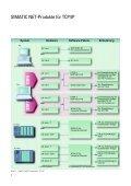 SIMATIC NET Kommunikation mit TCP/IP - CERN - Page 6