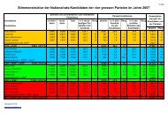 2011.09.20 1.7 Stimmenstruktur NR-Kandidaten 1987 ... - Toni Dettling