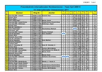 Team Sylt 2000 ® 14. Internationales Ostseerennen 2011