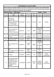 Unit Details as on 25.11.2011 - Bihar Industrial Area Development ...