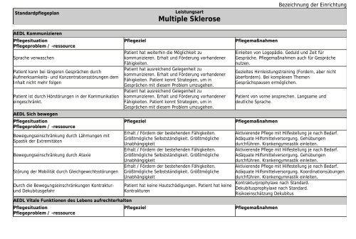 Pflege Und Expertenstandards Standardpflegeplan Ms