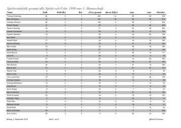 Spielerstatistik gesamt alle Spiele seit Febr. 1998 nur 1. Mannschaft