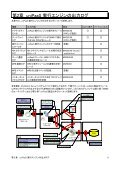 Magic uniPaaS V1Plus トラブルシューティング ツール - Magic Software ... - Page 6