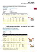 Ball Valves and Throttle Valves - Amet - Page 2